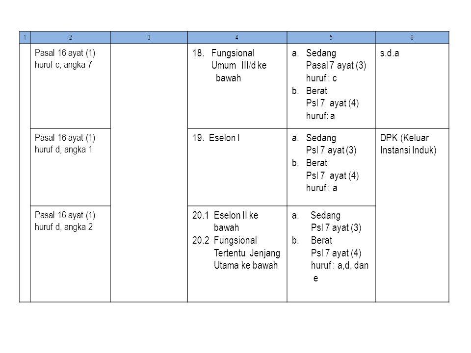 20.2 Fungsional Tertentu Jenjang Utama ke bawah b. Berat