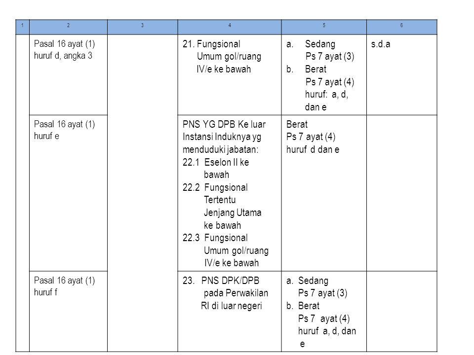 Umum gol/ruang IV/e ke bawah Sedang Ps 7 ayat (3) Berat