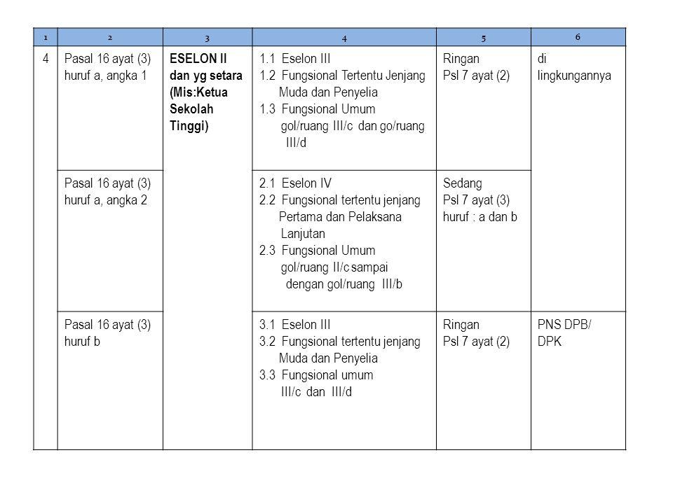 Pasal 16 ayat (3) huruf a, angka 1 ESELON II dan yg setara