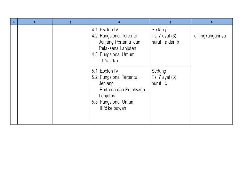 4.2 Fungsional Tertentu Jenjang Pertama dan Pelaksana Lanjutan