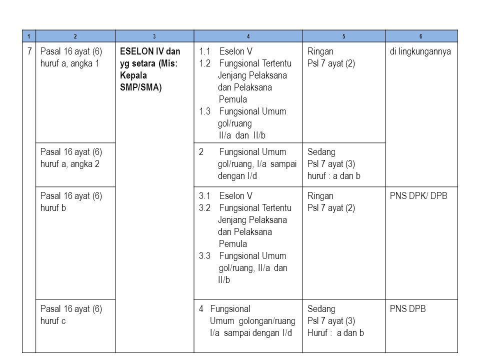 Pasal 16 ayat (6) huruf a, angka 1