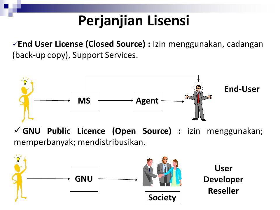 Perjanjian Lisensi End User License (Closed Source) : Izin menggunakan, cadangan (back-up copy), Support Services.