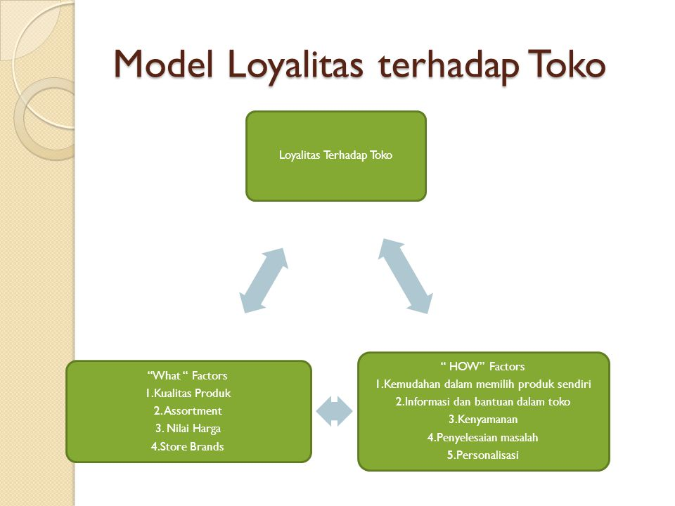 Model Loyalitas terhadap Toko