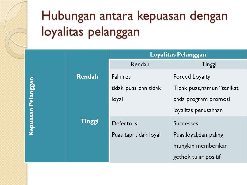 Hubungan antara kepuasan dengan loyalitas pelanggan