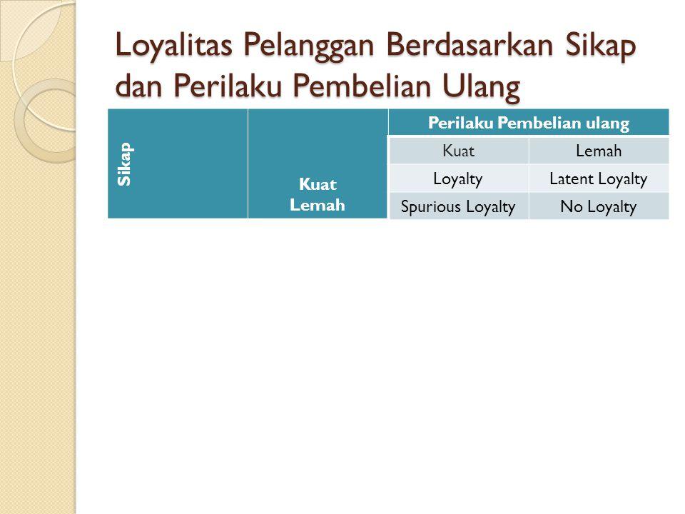 Loyalitas Pelanggan Berdasarkan Sikap dan Perilaku Pembelian Ulang