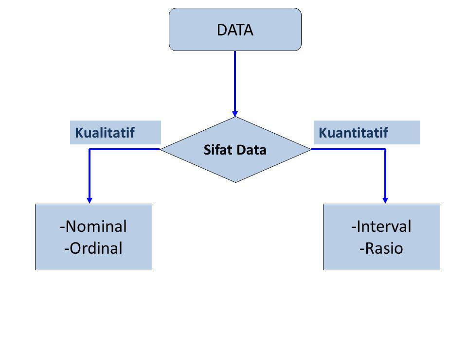 DATA -Nominal -Ordinal -Interval -Rasio Sifat Data Kualitatif