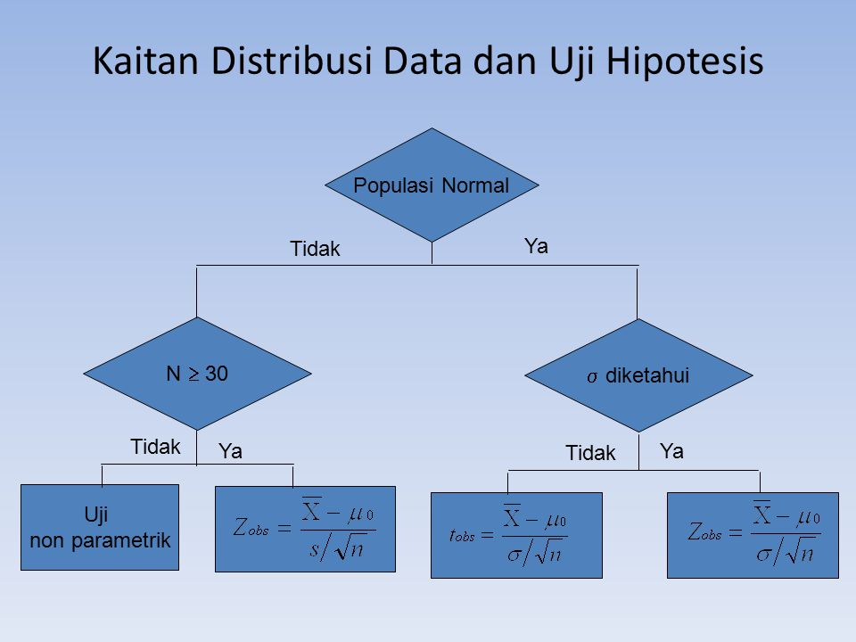 Kaitan Distribusi Data dan Uji Hipotesis