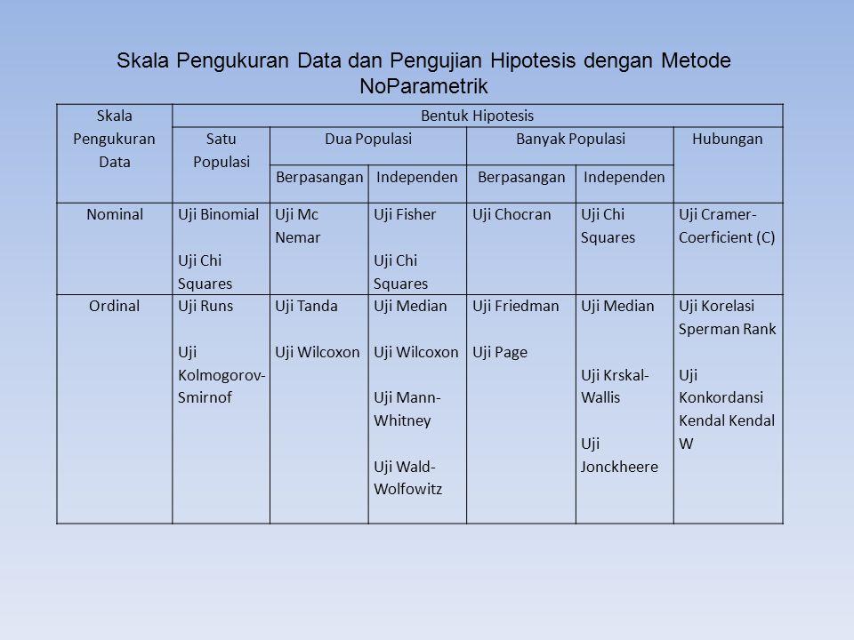 Skala Pengukuran Data dan Pengujian Hipotesis dengan Metode NoParametrik