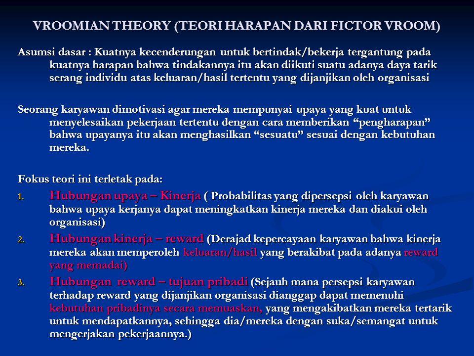 VROOMIAN THEORY (TEORI HARAPAN DARI FICTOR VROOM)