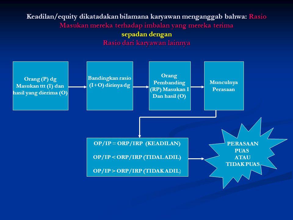 OP/IP = ORP/IRP (KEADILAN) OP/IP < ORP/IRP (TIDAL ADIL)