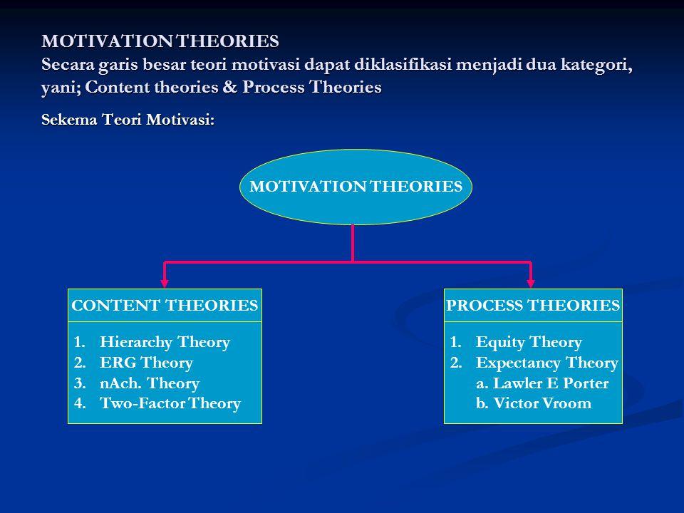 MOTIVATION THEORIES Secara garis besar teori motivasi dapat diklasifikasi menjadi dua kategori, yani; Content theories & Process Theories