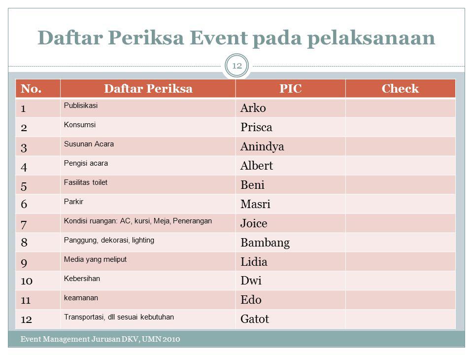 Daftar Periksa Event pada pelaksanaan