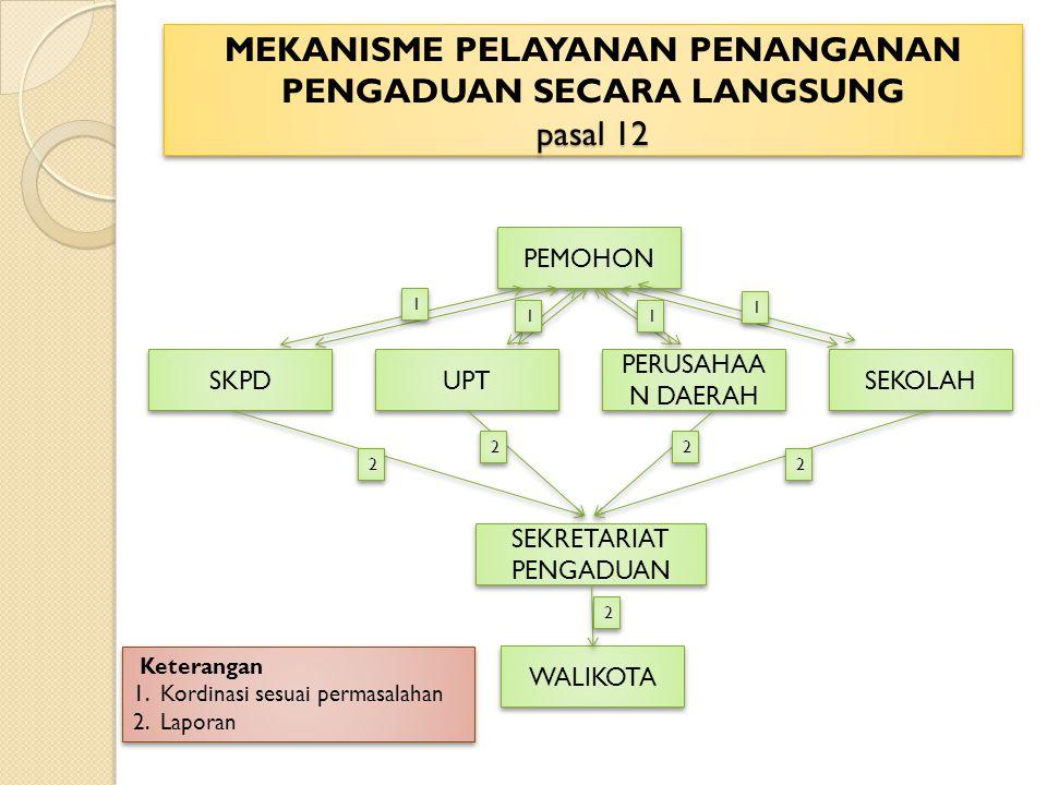 MEKANISME PELAYANAN PENANGANAN PENGADUAN SECARA LANGSUNG pasal 12