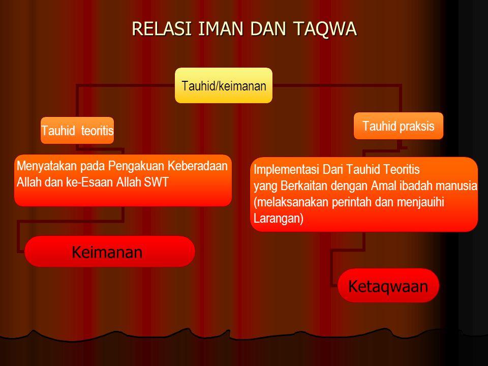 RELASI IMAN DAN TAQWA