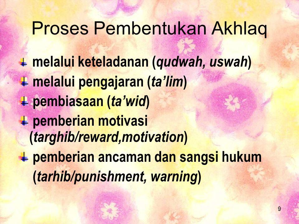 Proses Pembentukan Akhlaq