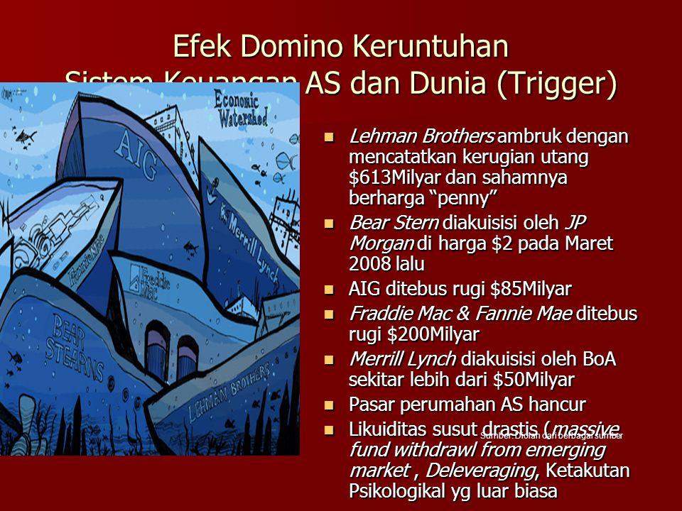 Efek Domino Keruntuhan Sistem Keuangan AS dan Dunia (Trigger)