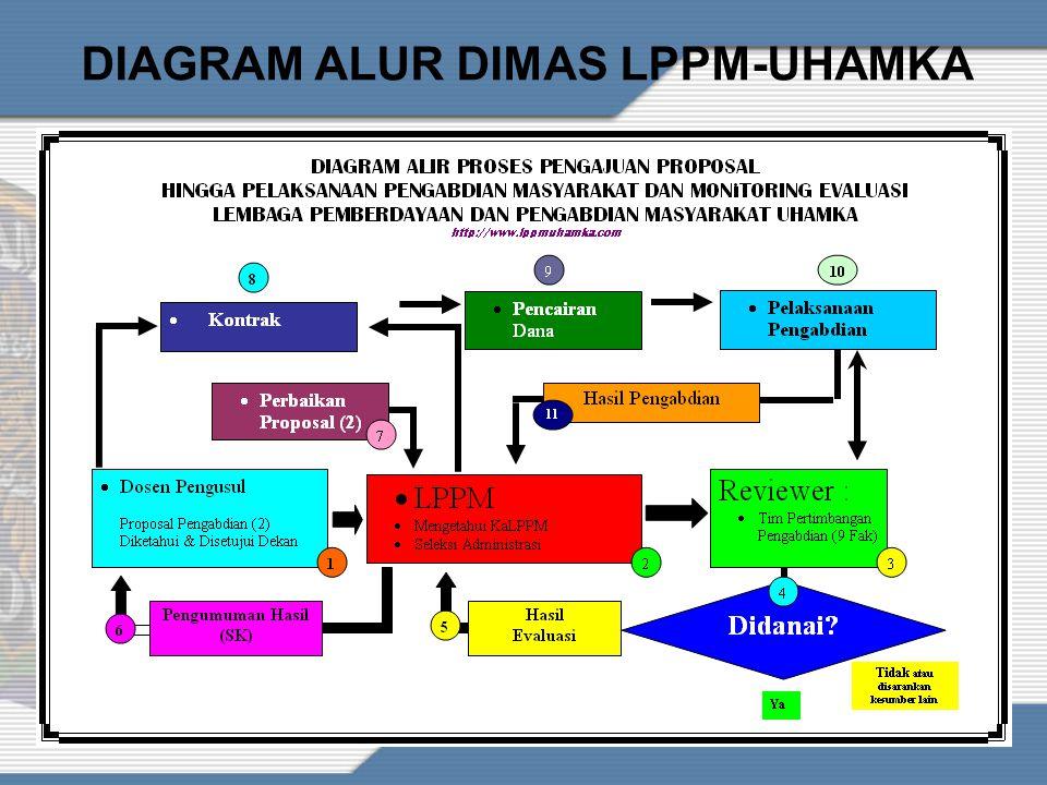 DIAGRAM ALUR DIMAS LPPM-UHAMKA