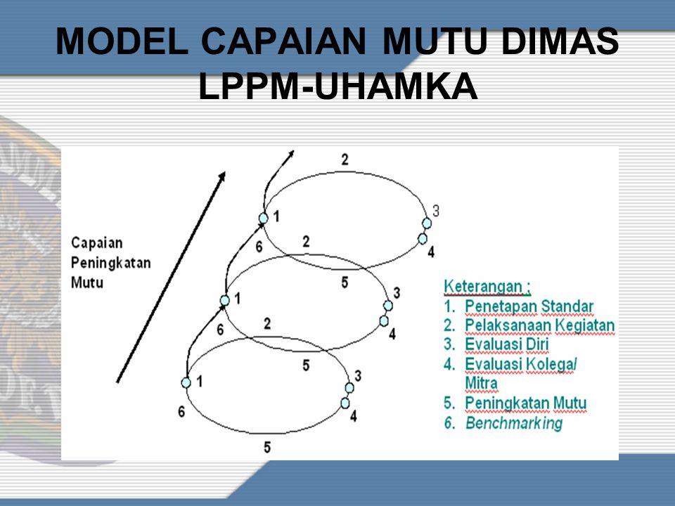 MODEL CAPAIAN MUTU DIMAS LPPM-UHAMKA