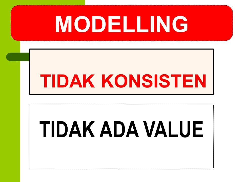 MODELLING TIDAK KONSISTEN TIDAK ADA VALUE