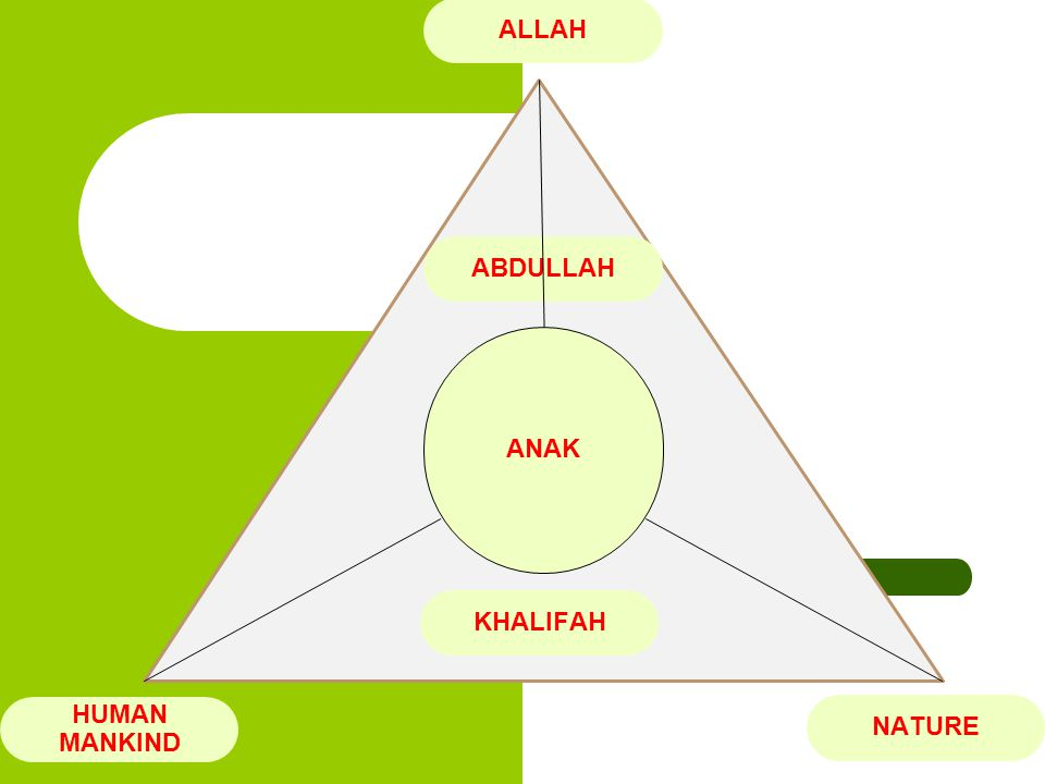 ALLAH ABDULLAH ANAK KHALIFAH HUMAN MANKIND NATURE
