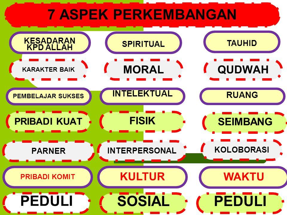7 ASPEK PERKEMBANGAN PEDULI SOSIAL PEDULI