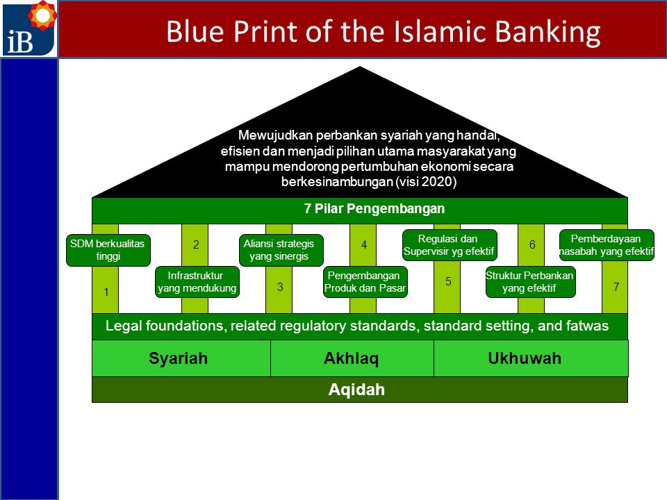 Blue Print of the Islamic Banking