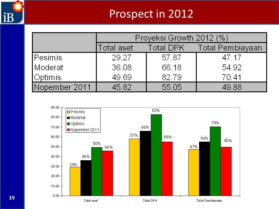 Prospect in 2012 15