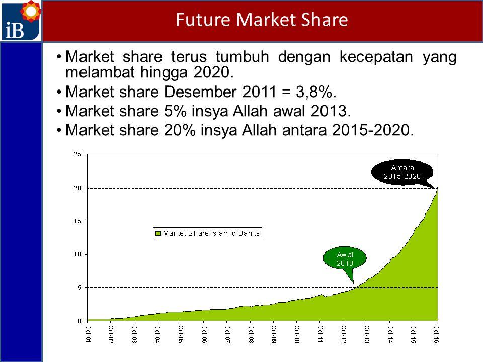 Future Market Share Market share terus tumbuh dengan kecepatan yang melambat hingga 2020. Market share Desember 2011 = 3,8%.
