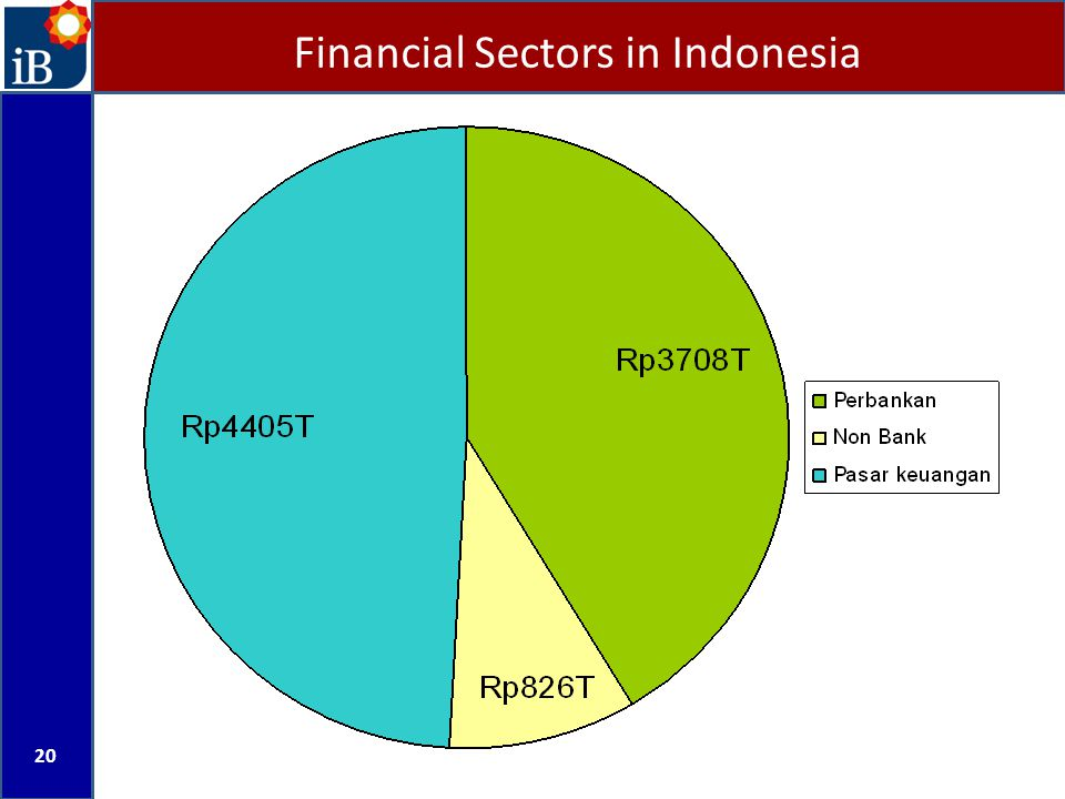 Financial Sectors in Indonesia