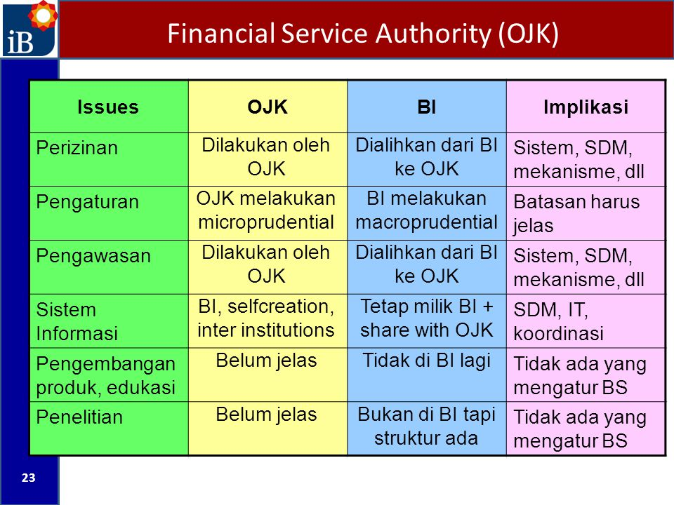 Financial Service Authority (OJK)