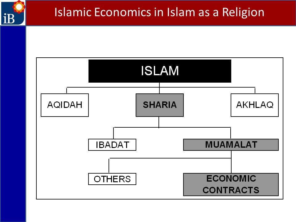 Islamic Economics in Islam as a Religion