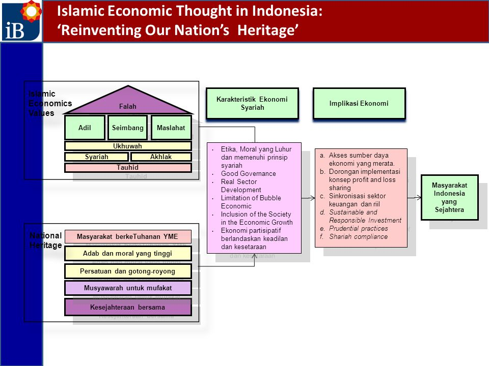 Islamic Economic Thought in Indonesia: 'Reinventing Our Nation's Heritage'