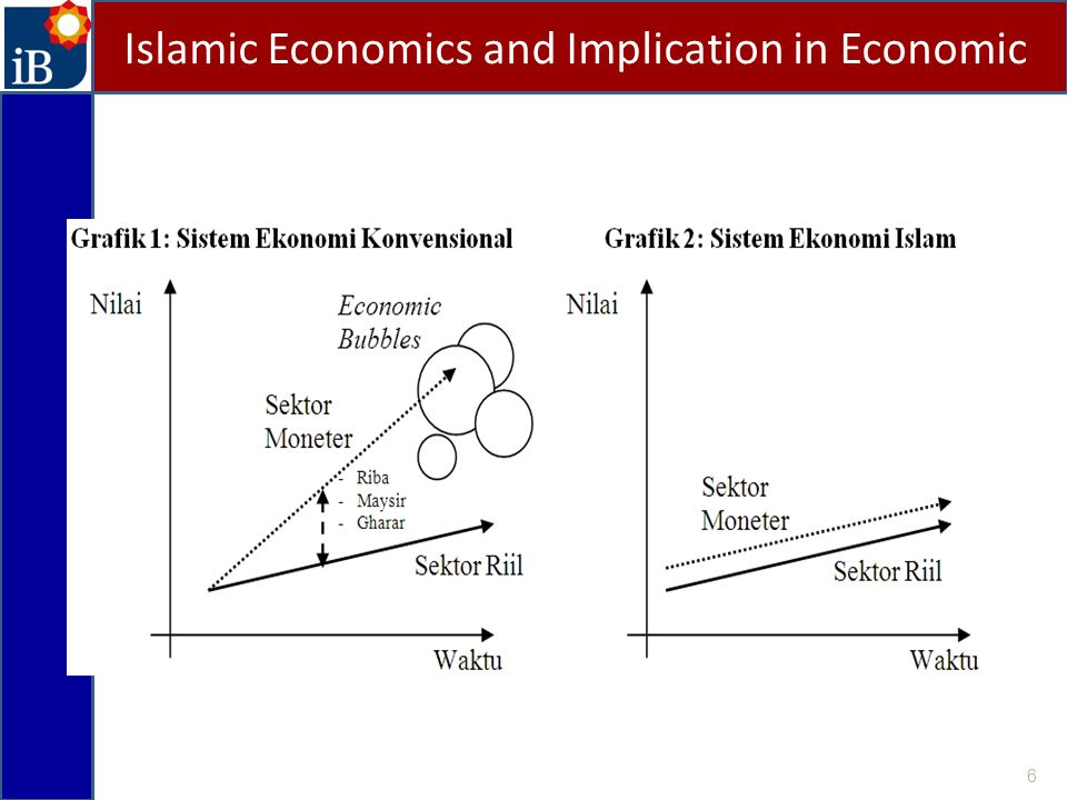 Islamic Economics and Implication in Economic