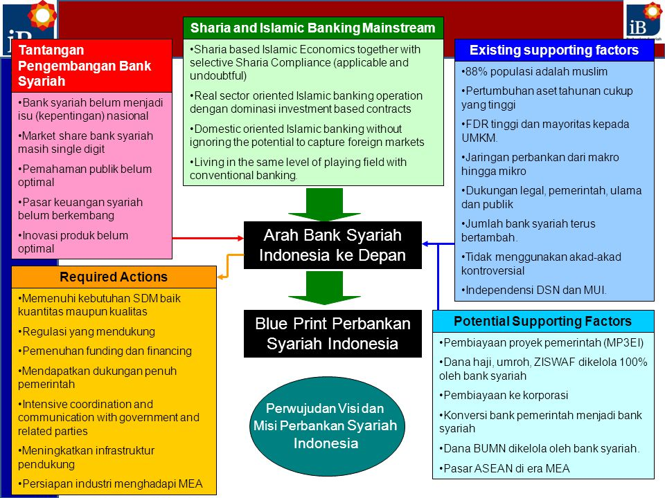 Arah Bank Syariah Indonesia ke Depan
