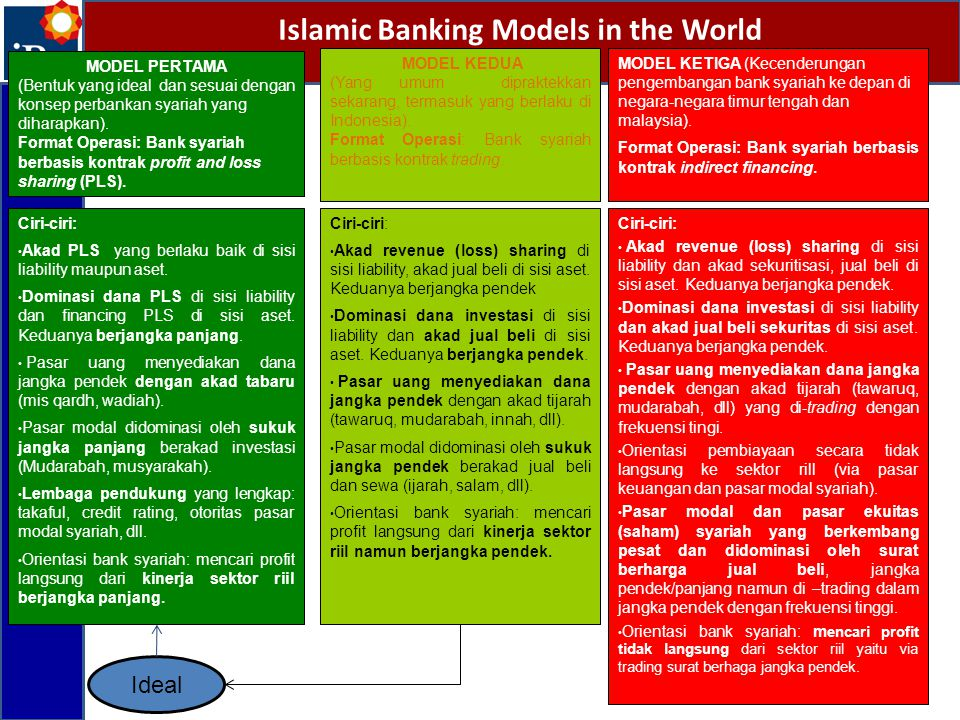 Islamic Banking Models in the World
