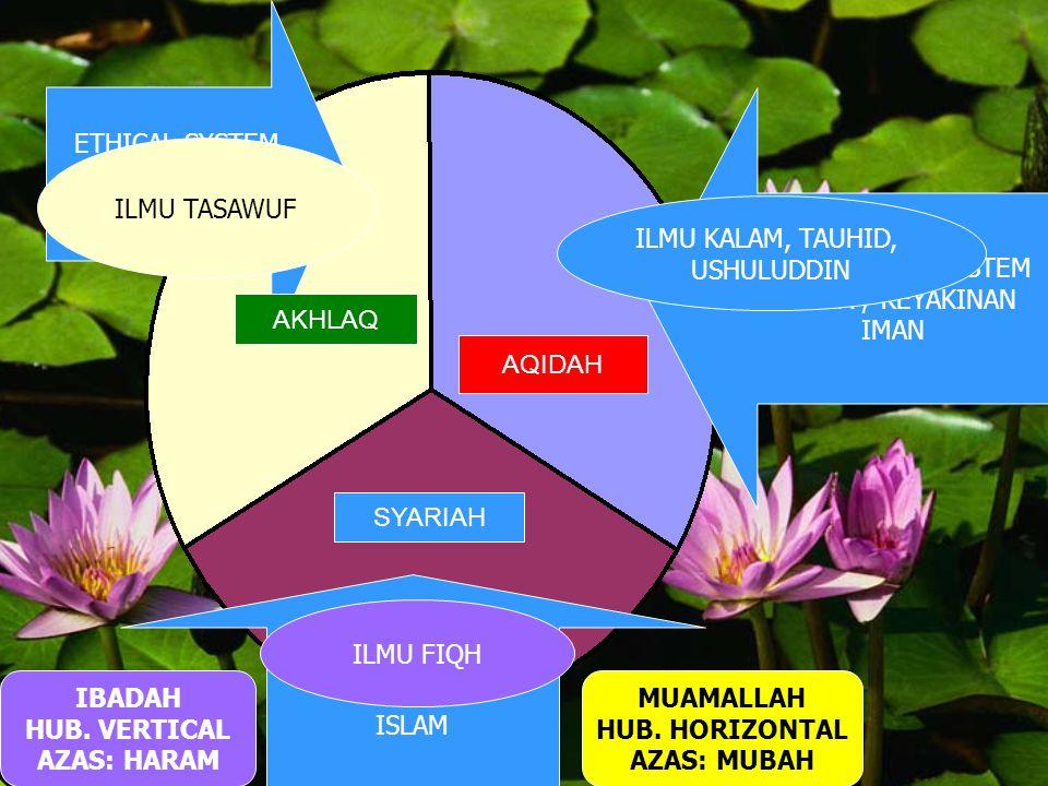 ETHICAL SYSTEM NORMA / MORAL. IKHSAN. THEOLOGYCAL SYSTEM. AGAMA / KEYAKINAN. IMAN. ILMU TASAWUF.