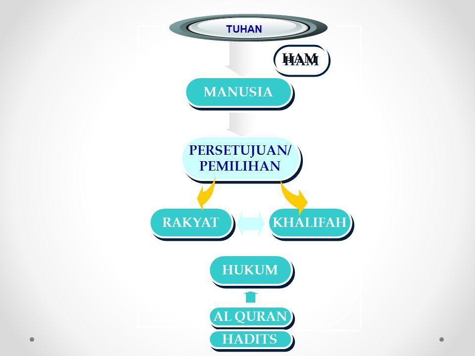 HAM MANUSIA PERSETUJUAN/ PEMILIHAN RAKYAT KHALIFAH HUKUM AL QURAN
