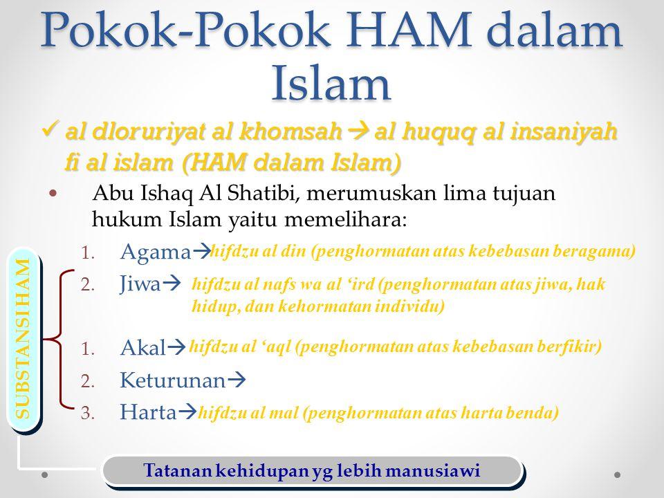 Pokok-Pokok HAM dalam Islam