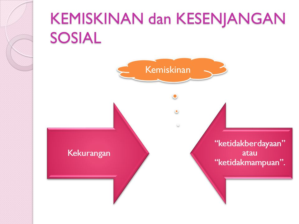 KEMISKINAN dan KESENJANGAN SOSIAL