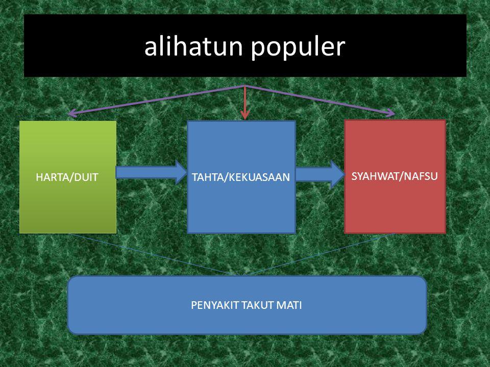 alihatun populer HARTA/DUIT TAHTA/KEKUASAAN SYAHWAT/NAFSU