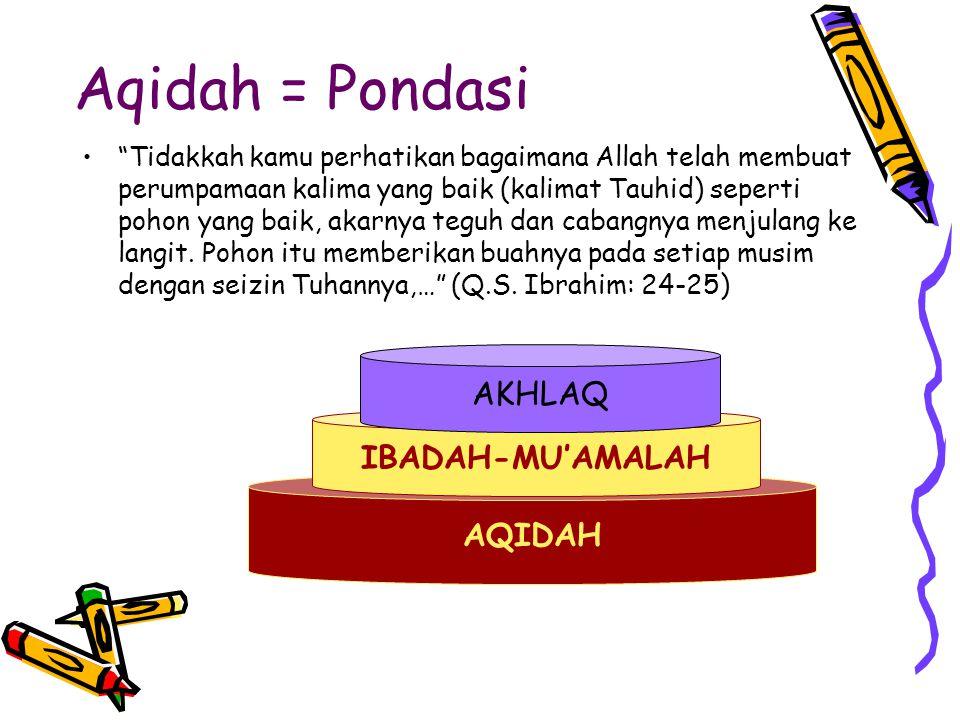 Aqidah = Pondasi AKHLAQ IBADAH-MU'AMALAH AQIDAH