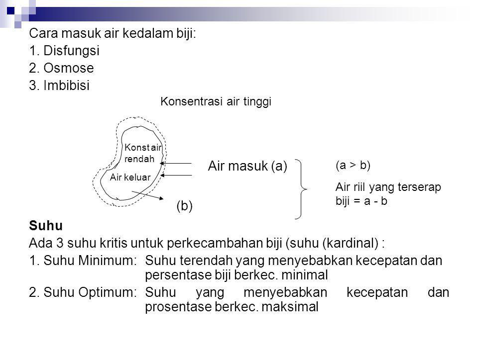 Cara masuk air kedalam biji: 1. Disfungsi 2. Osmose 3. Imbibisi