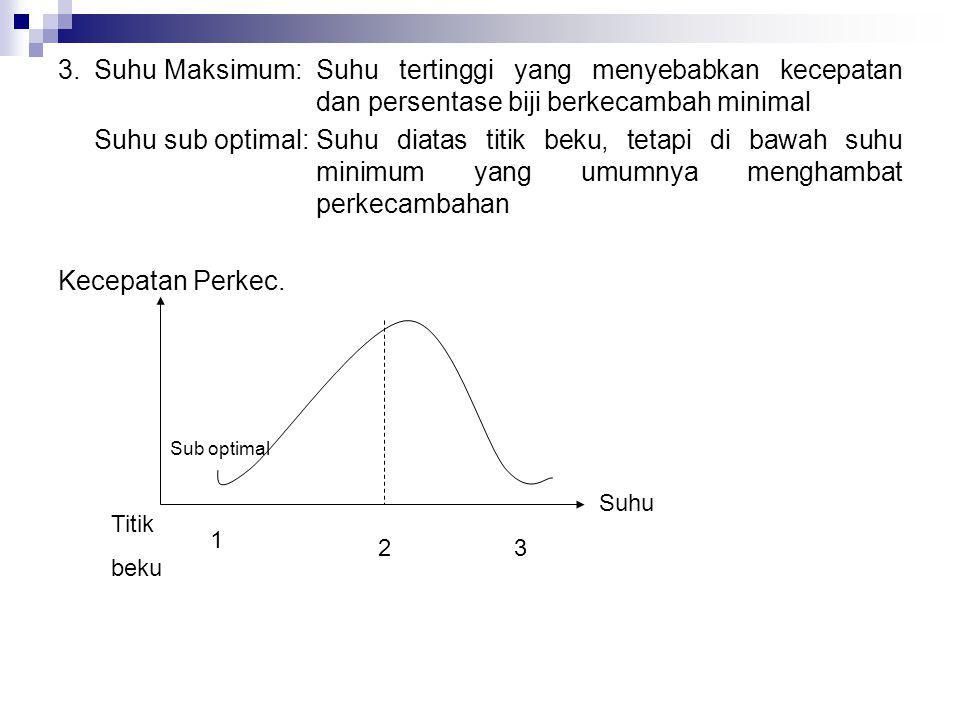 3. Suhu Maksimum:. Suhu tertinggi yang menyebabkan kecepatan