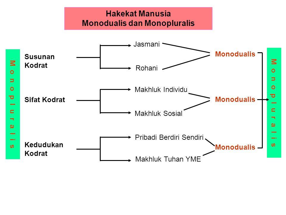 Hakekat Manusia Monodualis dan Monopluralis
