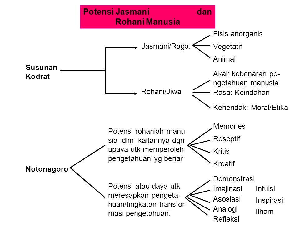 Potensi Jasmani dan Rohani Manusia