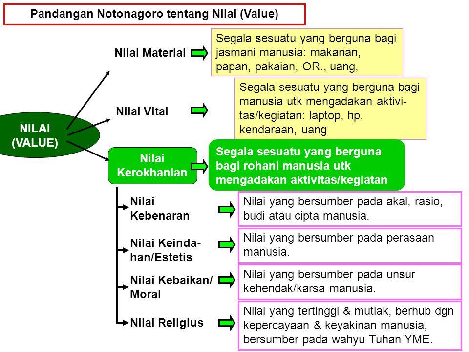 Pandangan Notonagoro tentang Nilai (Value)
