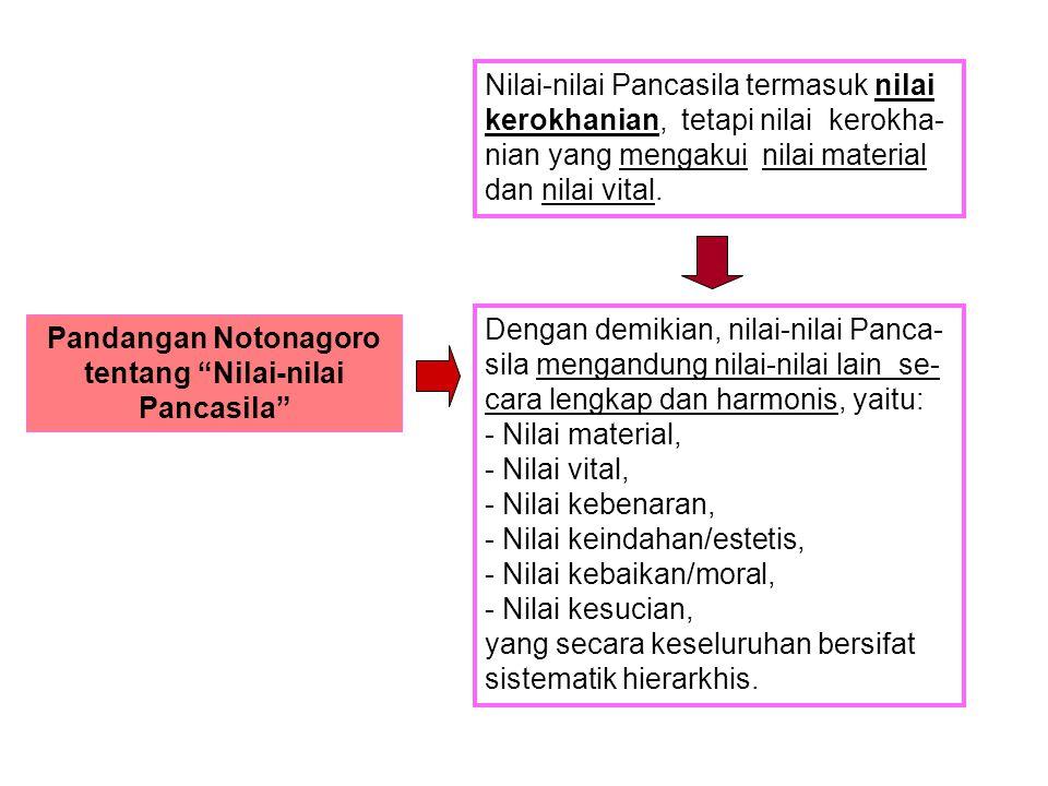 Pandangan Notonagoro tentang Nilai-nilai Pancasila