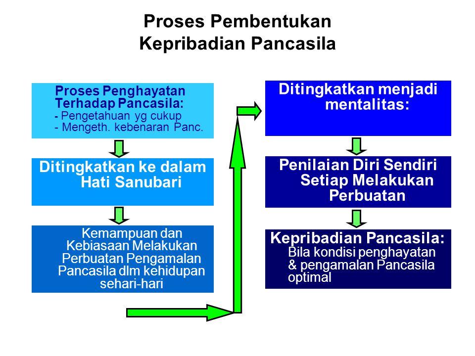 Proses Pembentukan Kepribadian Pancasila