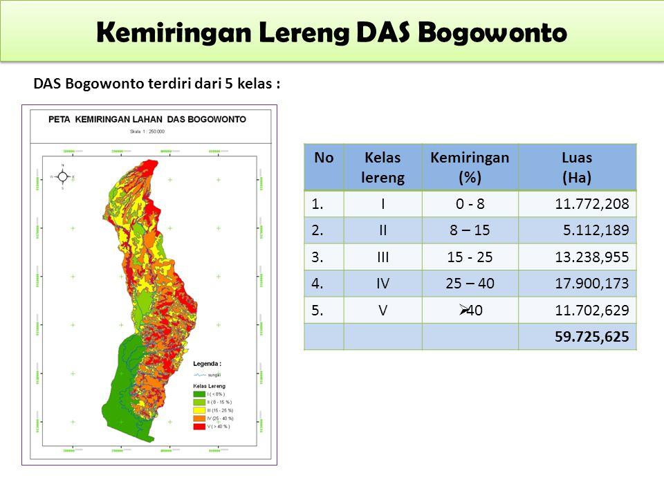 Kemiringan Lereng DAS Bogowonto DAS Bogowonto terdiri dari 5 kelas :