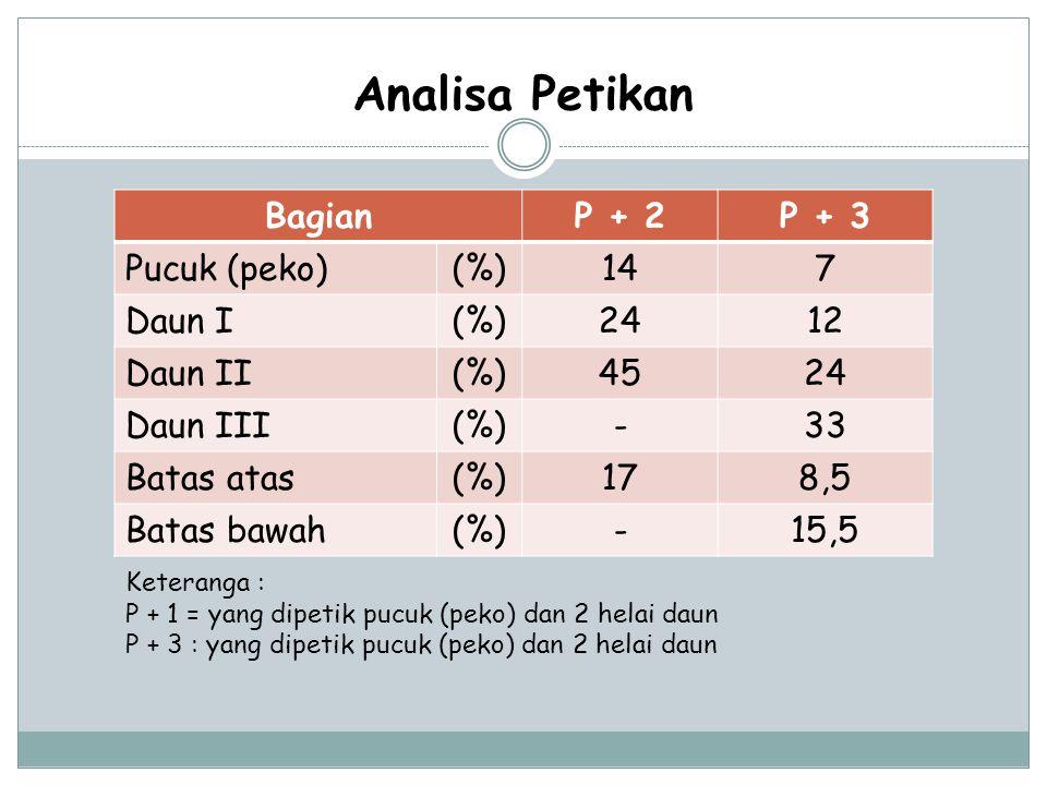 Analisa Petikan Bagian P + 2 P + 3 Pucuk (peko) (%) 14 7 Daun I 24 12
